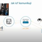 Bezpečnost IoT v Čechách a na Moravě